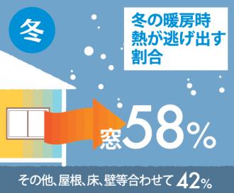 冬 熱が逃げ出す割合 内窓 寒さ対策